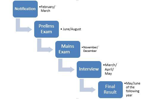 Civil Services Exam Schedule