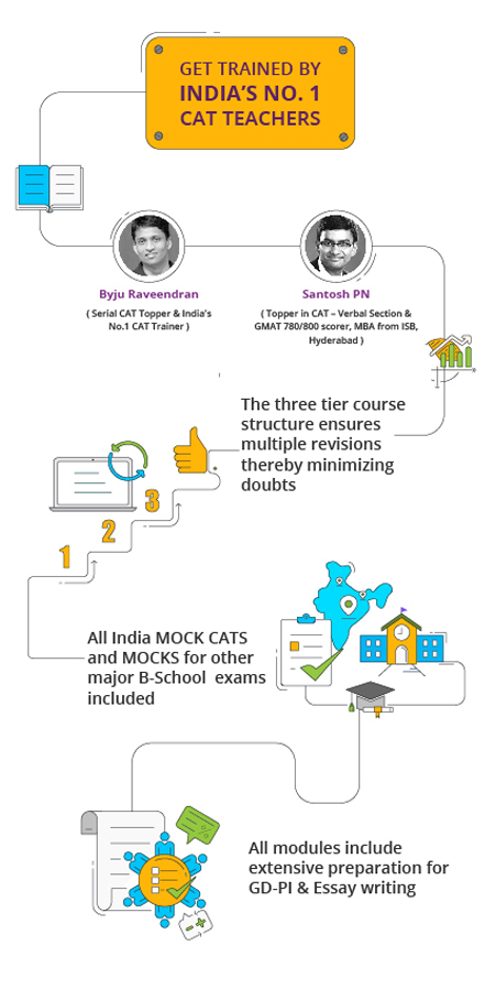 CAT MBA Entrance Exam Prepare For CAT With BYJU'S