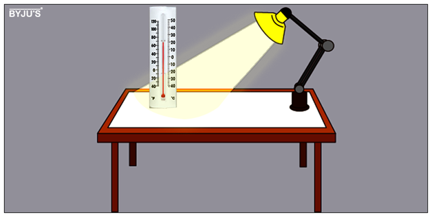 Heat Capacity of Water