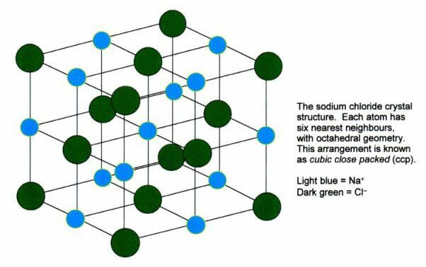 Sodium Chloride Crystal Structure