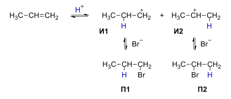 Preparation of alkyl halides from alkenes