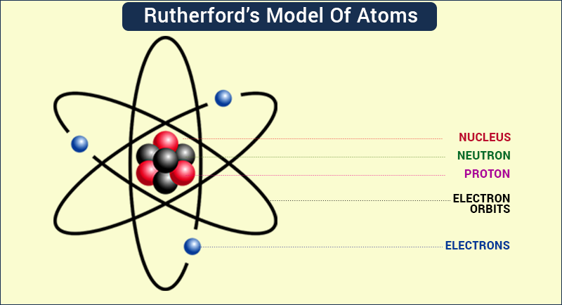 Rutherford Atomic Model Observations and Limitations In Detail