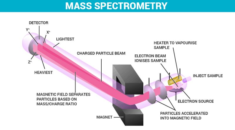 mass spectrometry - principle, structure, working & uses diagram of spectrometer diagram of parts of toilet #5