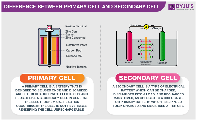 Difference Between Primary Cell and Secondary Cell