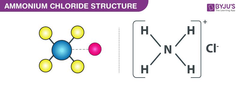 Ammonium Chloride structure