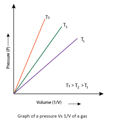 boyle s law experiment for propane and butane how to use the data to plot a graph 21 sub-atomic particles dalton's atomic theory was able to explain the law of conservation of mass, law of constant composition and law of multiple proportion very successfully.