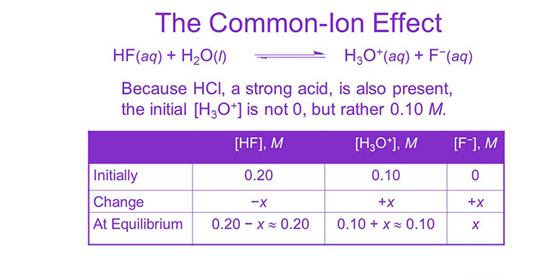 Common Ion Effect On Solubility Of Ionic Salts Ionic Charge