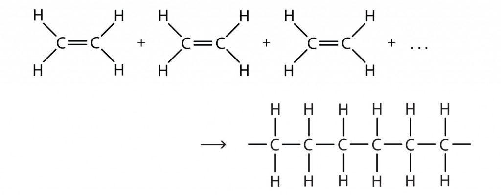 Polymerization Reaction