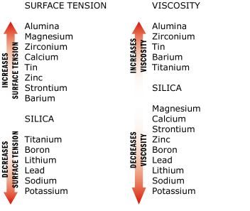 Viscosity & Surface Tension - Definition with examples..