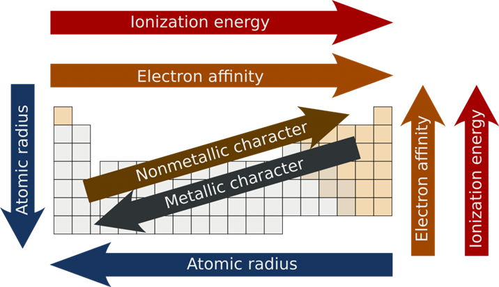Periodic Table Trends- Atomic size, Melting & Boiling Point Trend