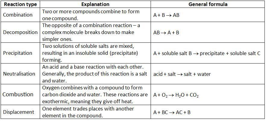 types of chemical reaction pdf