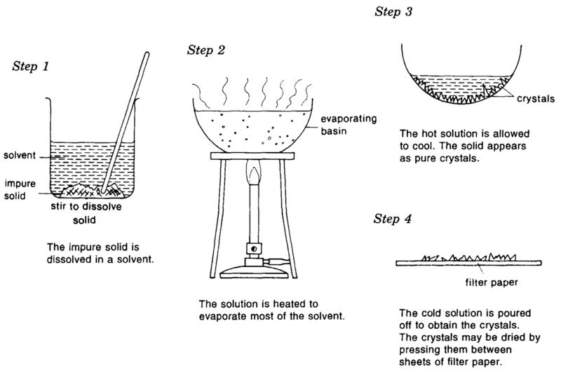 Crystallization Process