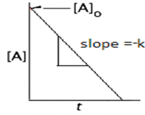 Equation - integrated rate