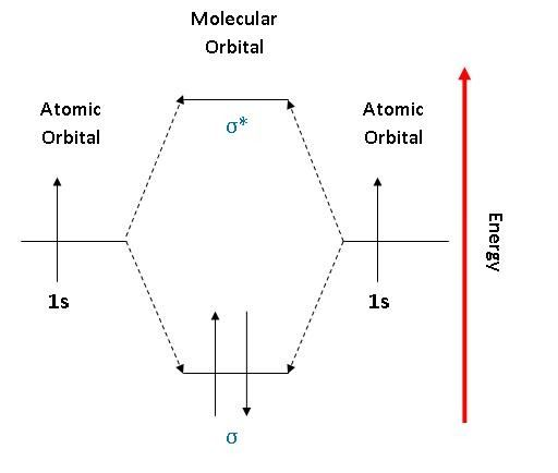 Linear Combination of Atomic orbitals