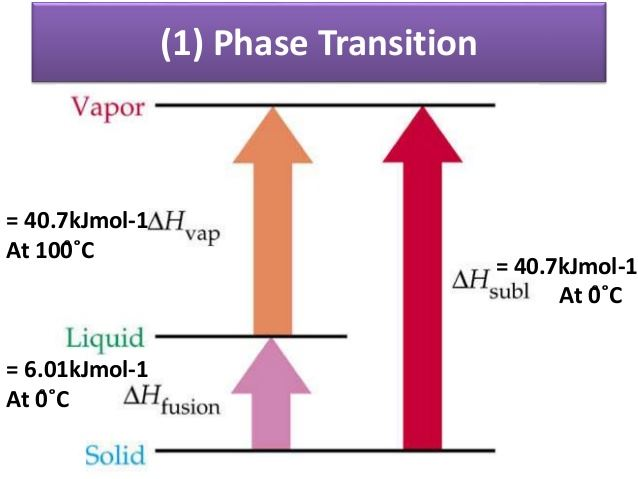 Standard Enthalpy of Atomization, Solution and Phase Transition