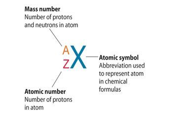 Atomic number and mass number definition atomic notation atomic number urtaz Image collections