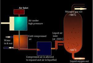 Separation Techniques - Fractional Distilation of Air