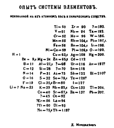 Mendeleev Periodic Table Introduction, Properties with Merits & Demerits