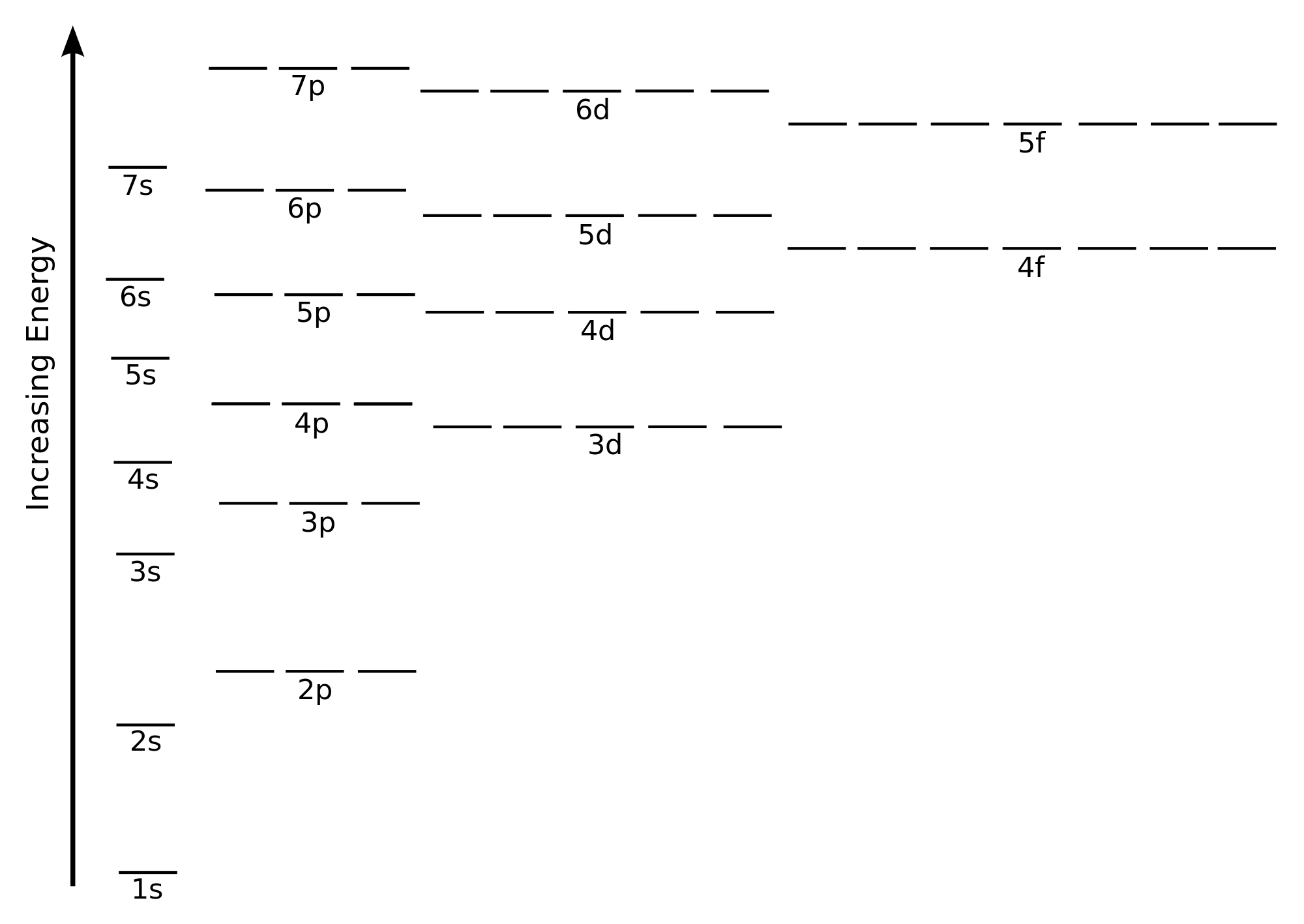 Molecular Orbital Energy Level Diagram