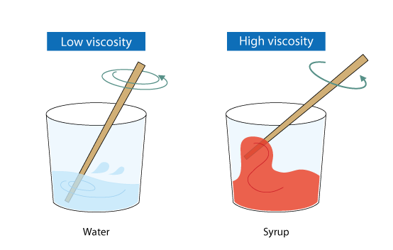 Image result for viscosity of liquids