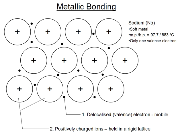 Metallic Bonds Definition  Formation And Properties Of