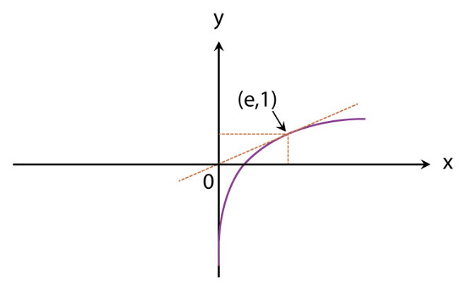Graphs of Functions Fig 7
