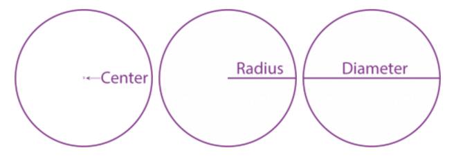 Center, Radius, Diameter