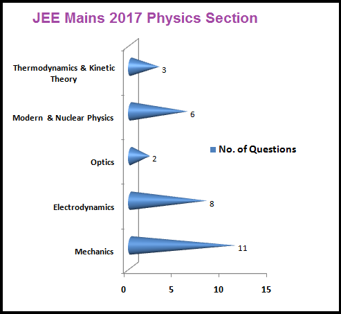JEE MAINS 2017