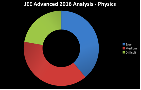 Jee advanced 2016 physics paper analysis