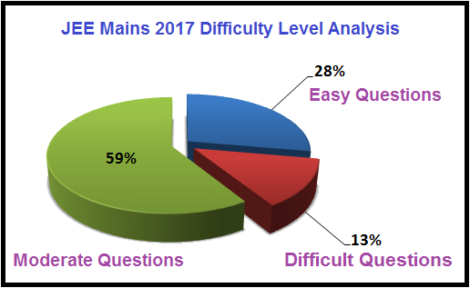 JEE Main 2017 question Paper