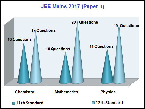 Question Paper of JEE Main 2017