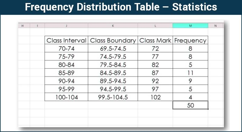 Frequency Distribution Table Statistics Byjus Mathematics