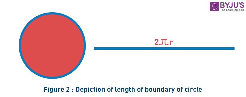 Depiction of Length of Boundary of Circle
