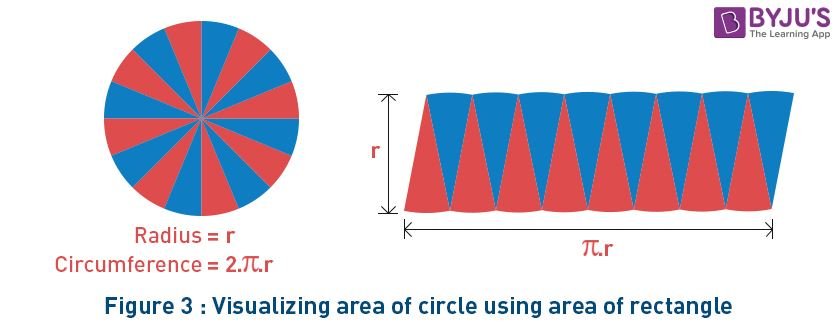 Area of a Circle using Rectangle