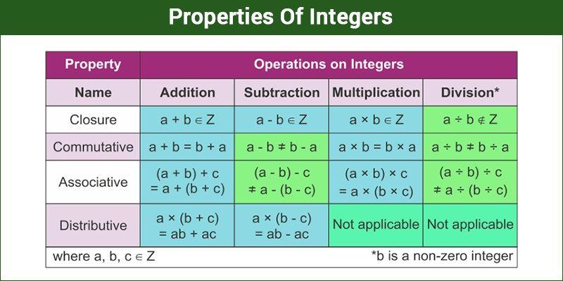 Properties Of Integers