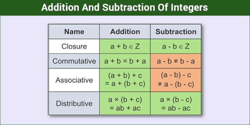 Addition And Subtraction Integers Rules Positive Negative Integers