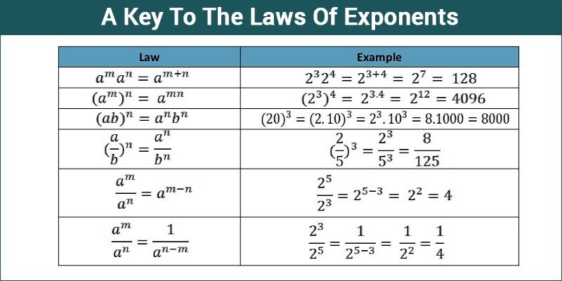 Laws Of Exponents - A Key To The Laws Of Exponents