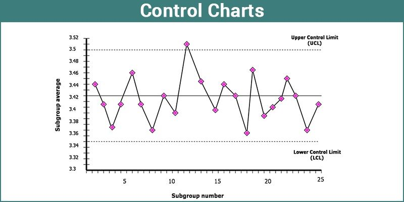Control charts types of control charts different types of control