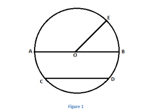 Chord Of Circle