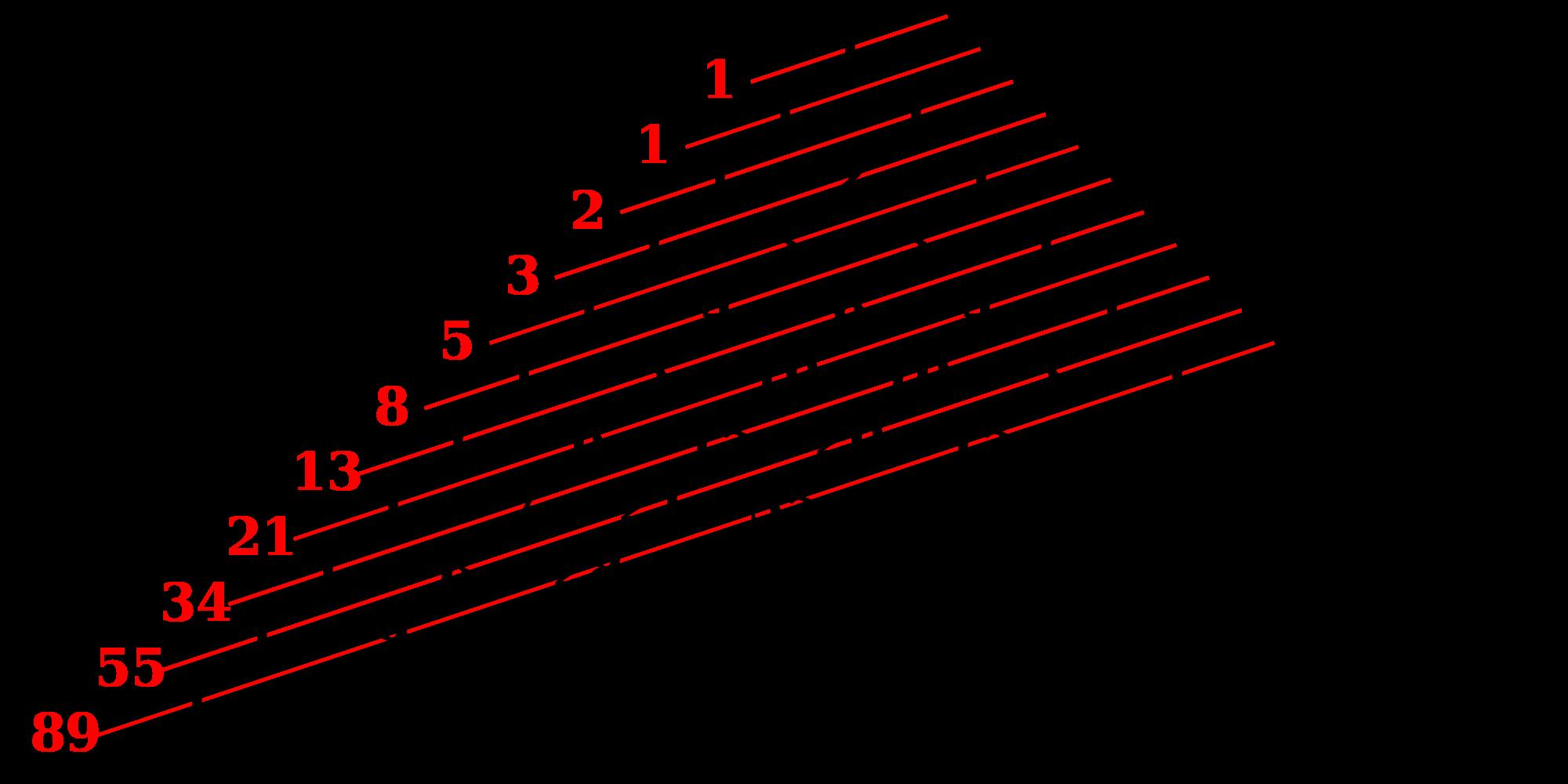 Pascals triangle definition history patterns and its fibonacci series ibookread PDF