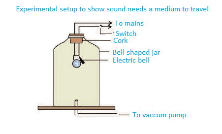 Ncert Solutions Class 9 Science Chapter 12 Sound Free Pdf Download