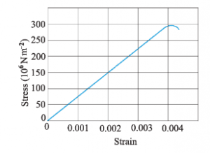 stress-strain curve of a material