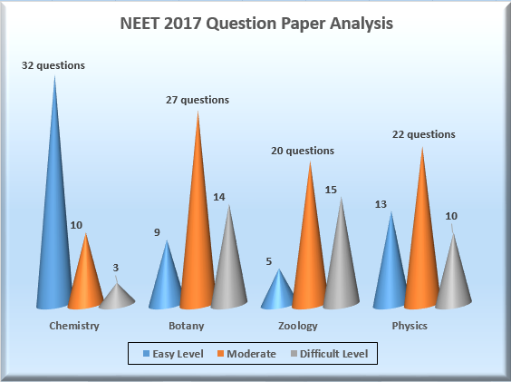 NEET 2017 Question Paper