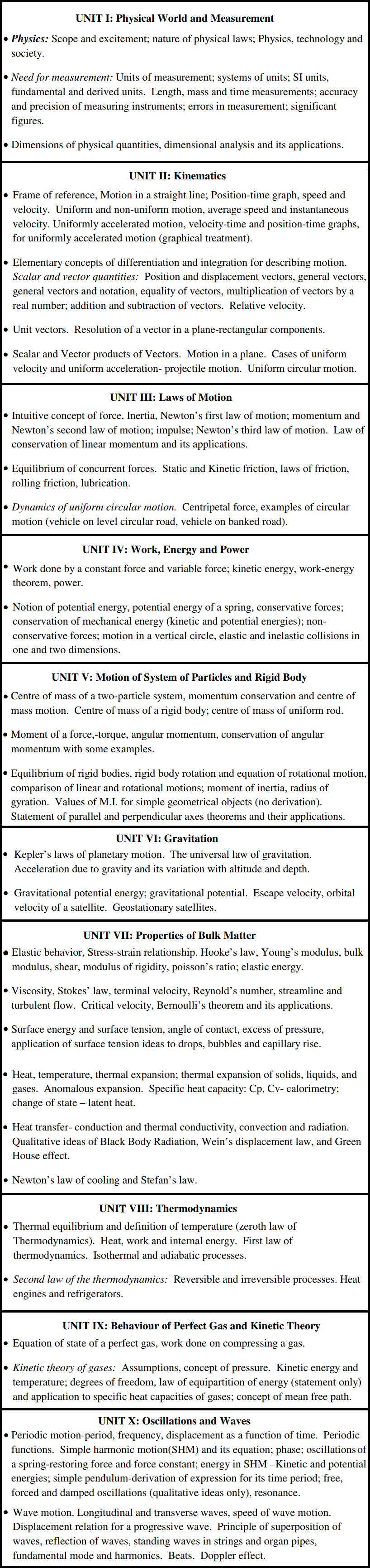 NEET Physics Syllabus