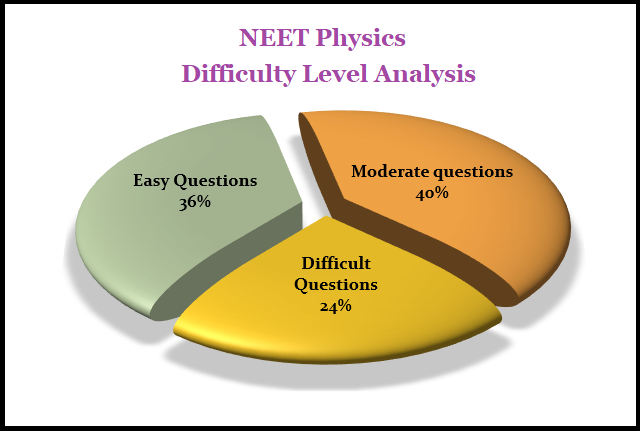 NEET Physics 2018