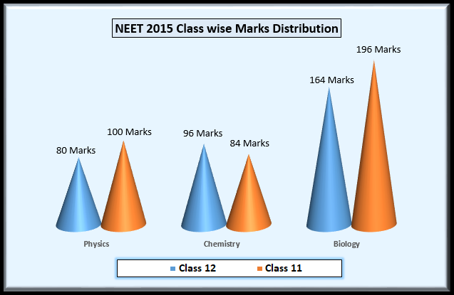 NEET 2015 Question Paper