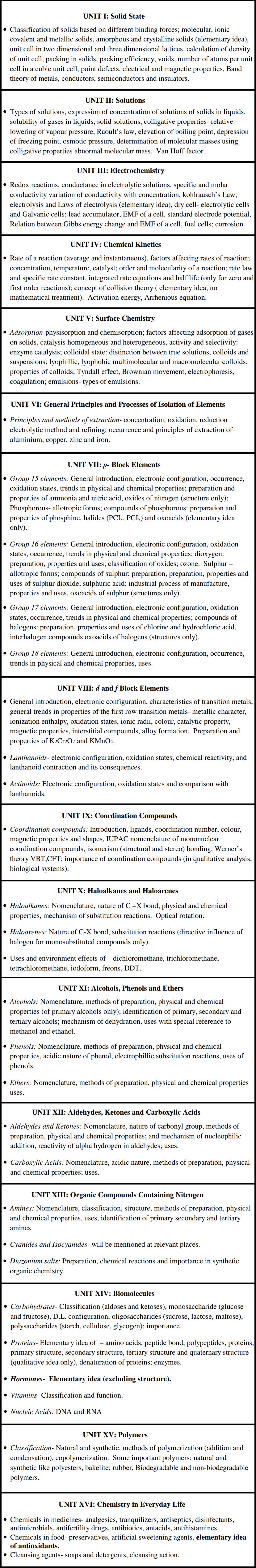 NEET Chemistry Syllabus 2018