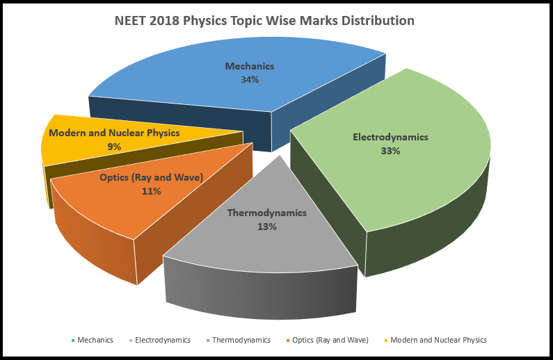 NEET 2018 Question Paper with Solutions and Answer Keys
