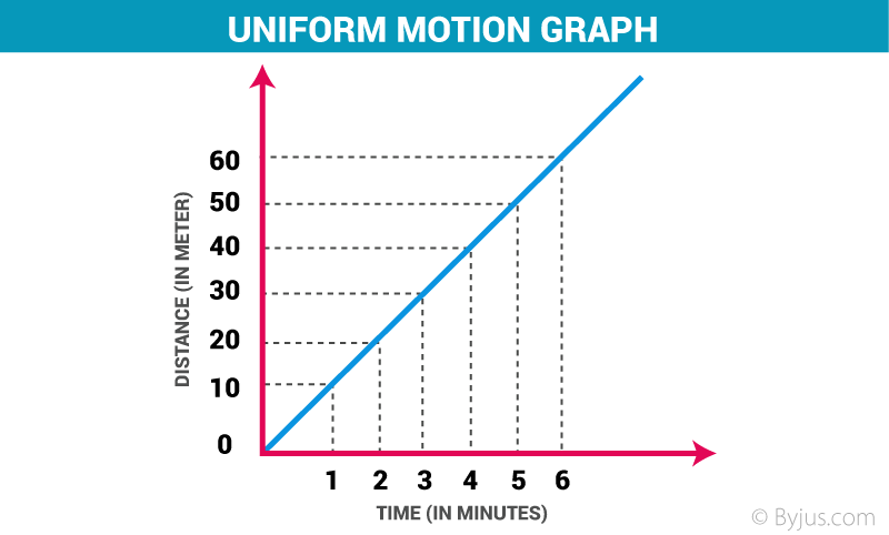 Uniform Motion and Non Uniform Motion - Definition