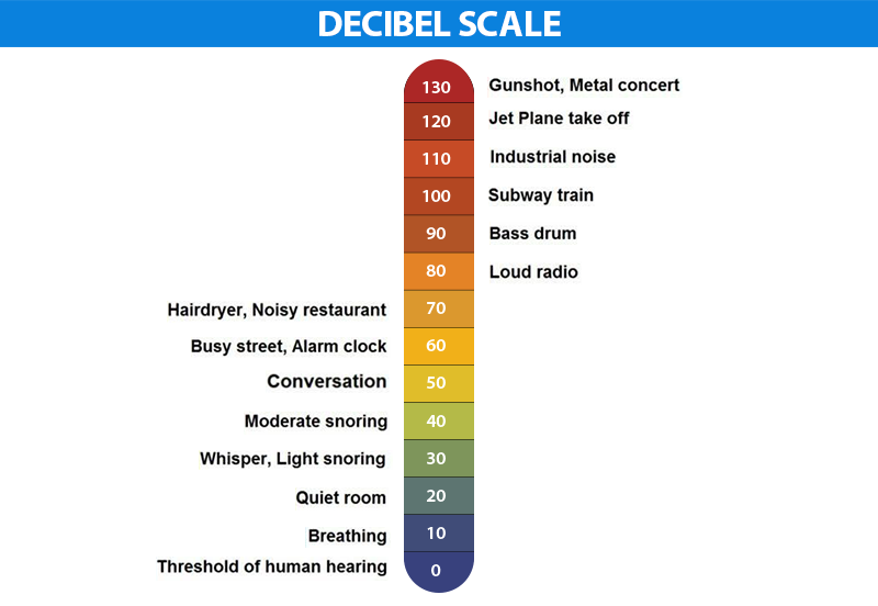 DECIBEL-SCALE